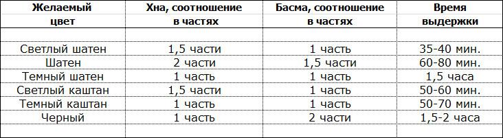Таблица по выдержке хны и басмы
